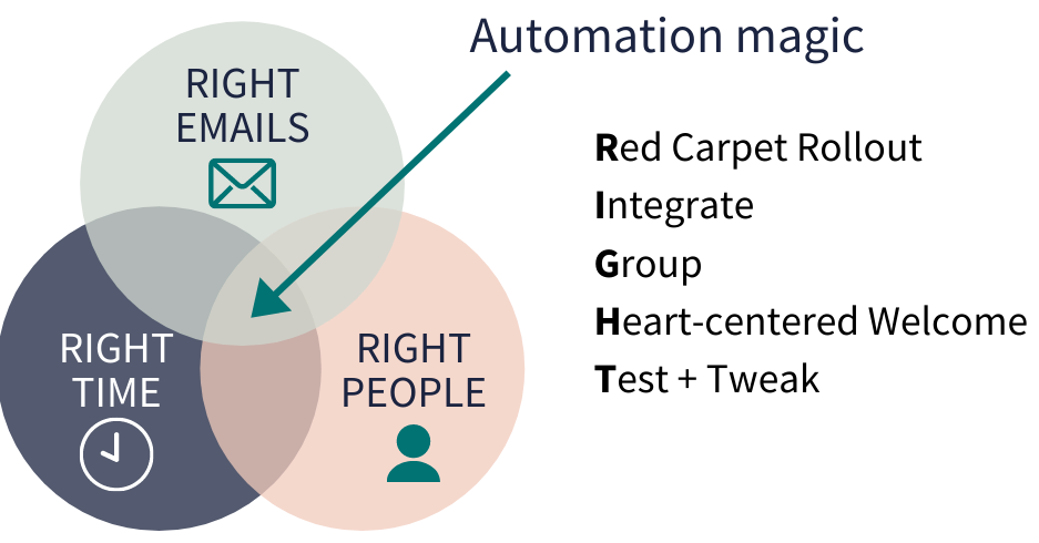 """Image with three overlapping circles that have the words """"right emails"""" with an email icon, """"right people"""" with a person icon, and """"right time"""" with a clock icon. Where they overlap it says """"automation magic."""" Next to it the acronym RIGHT is spelled out to say Red Carpet Rollout, Integrate, Group, Heart-Centered Welcome, Test and Tweak"""